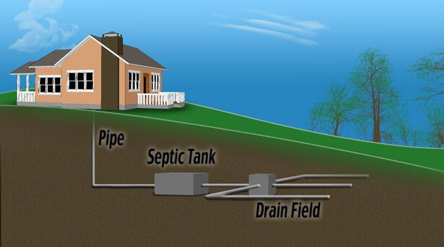 Septic Systems In Ct